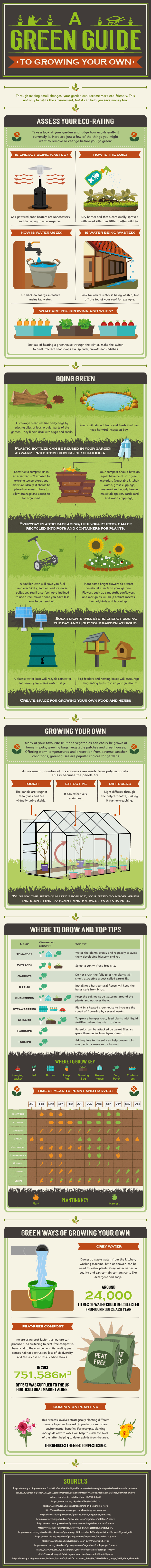 A green guide to growing